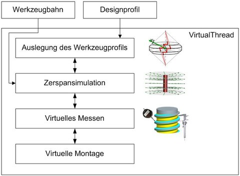 modulare Struktur des geplanten Softwaresystems ViPROFIL