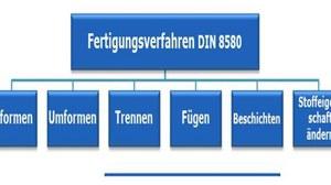 Schema sechs Hauptgruppen