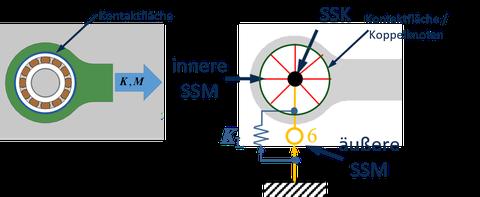 Darstellung der Schnittstellenmodellierung am Beispiel einer Wälzlagerverbindung (links: CAD-Modell; rechts: Modellierung im Rahmen der FEM-MKS-Kopplung)