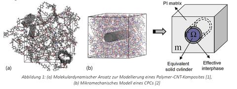 a) Molekulardynamischer Ansatz zur Modellierung eines Polymer-CNT-Komposites [1], (b)Mikromechanisches Modell eines CPCs [2]