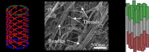 Carbonnanotube Bundles