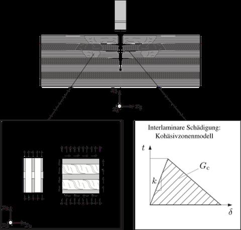 Modellierungsansatz FKV