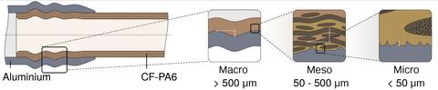 Hybride Metall-Verbund-Hohlstruktur
