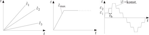 Experimentelle Charakterisierung mittels Versuchen konstanter Dehnrate (links), dem einstufigen Relaxationsversuch (Mitte) und einem mehrstufigen Relaxationsversuch (rechts)