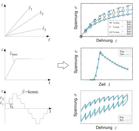 Kontinuumsmechanische Materialmodellierung basierend auf Ergebnissen der experimentellen Charakterisierung