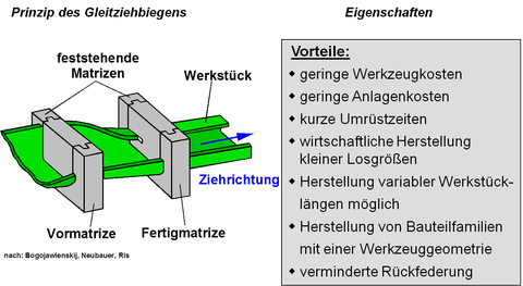 Prinzip Gleitziehbiegen