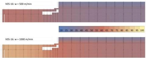 Ergebnisse mit dem Bilanzmodell: Schnittdarstellung durch die Walze (wegen Symmetrie nur 1/4-Schnitt) - Gegenüberstellung der Temperaturverteilung in der Kautschukwalze für Liefergeschwindigkeit 500 m/min (oben) und 1000 m/min (unten)
