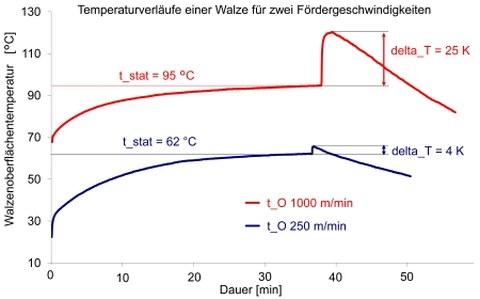 Temperaturverlauf Kautschkwalze - Mittlere Oberflächentemperatur bis zum stationären Betriebszustand und beim plötzlichen Stillstand (Temperatursprung) für zwei Fördergeschwindigkeiten (250 m/min blau und 1000 m/min rot)
