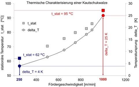 Thermische Charakterisierung - Stationäre Temperatur t_stat und Temperatursprung delta_T über der Fördergeschwindigkeit der Kautschukwalze bei einer Anpresskraft von 320 N