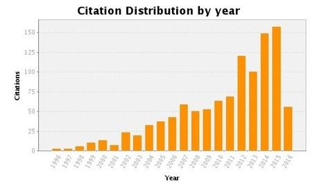 citationMetrics