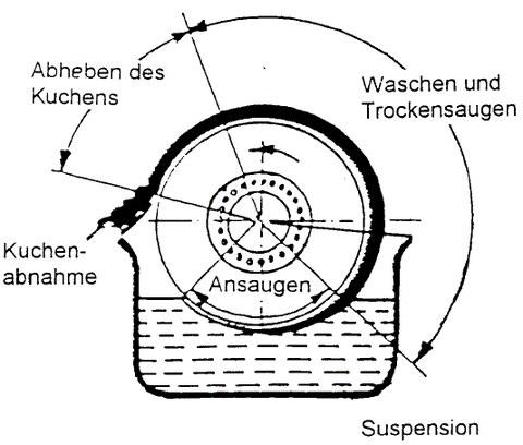 Schema eines Vakuumdrehzellenfilters