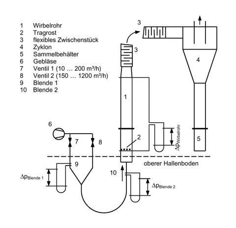 Schema der Wirbelschichtanlage