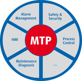 Logo of the Module Type Packages (MTP)