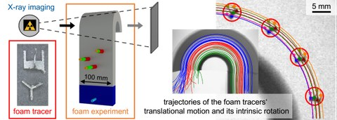 X-ray PTV of foam flow