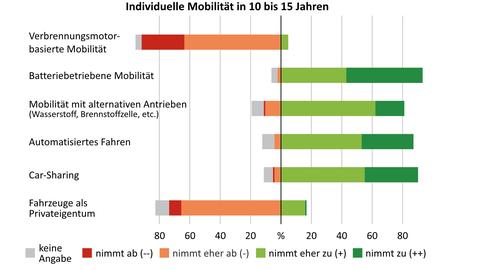 Individuelle Mobilität in 10 bis 15 Jahren