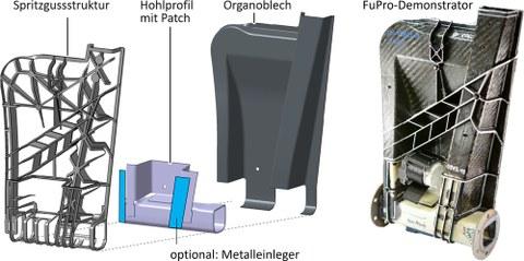 FuPro-Demonstratorbauteil