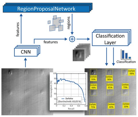 DeepLearning Algorithmus zur Fehlstellenerkennung in shearografischen Aufnahmen