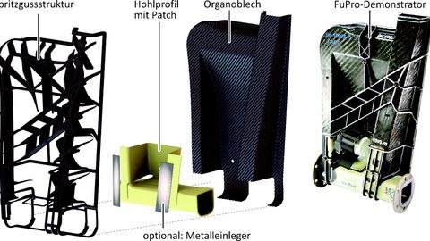 FuPro-Demonstratorbauteil (TUD/FOREL)