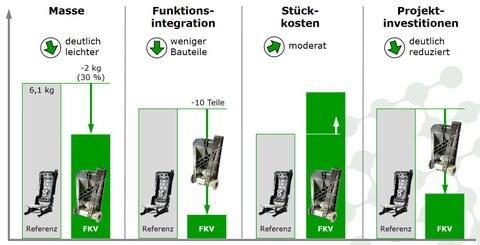 Zusammenfassung der Projektergebnisse und Vergleich mit der Referenzbaugruppe aus Stahl. (TUD/FOREL)