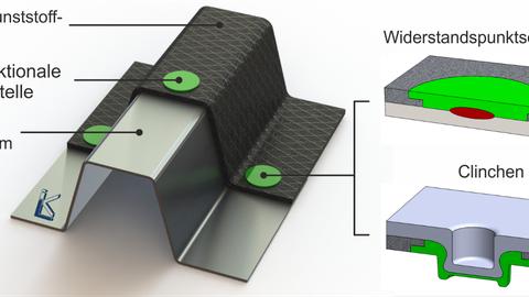 Gemeinsam mit dem Laboratorium für Werkstoff- und Fügetechnik (LWF) der Universität Paderborn entwickelt das ILK eine neue vorwettbewerbliche Technologie für schädigungsarme, kraftflussgerechte FKV/Metall-Verbindungen.
