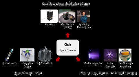 Schema der drei Arbeitsgruppen samt Beispieldarstellungen technologischer Entwicklungen