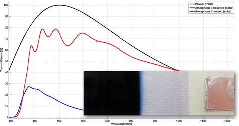 First test results of electrochromic layers