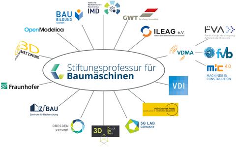 Netzwerk Stiftungsprofessur für Baumaschinen