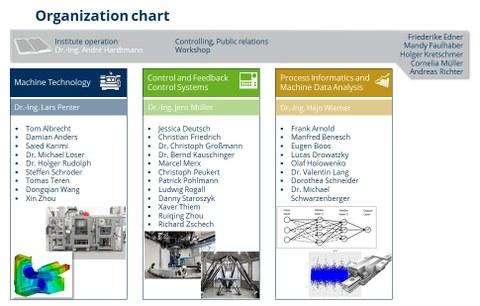 Organisationsstruktur engl LWM