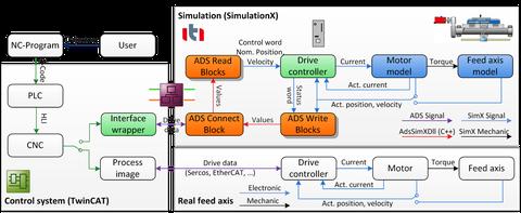 Gekoppelte Simulation mit der Modellbibliothek in SimulationX und der Steuerung TwinCAT 3