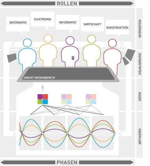 Innoteam Smarte Werkbank Struktur