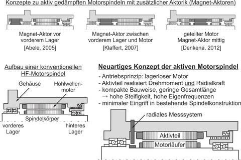 Neuartiges Konzept der aktiven Motorspindel
