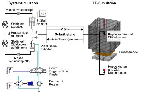 Gekoppelte Simulation in der Umformtechnik