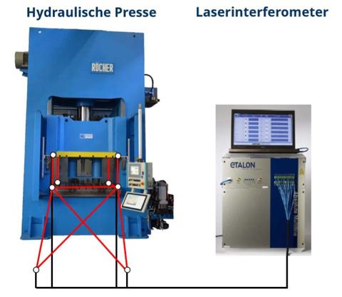 Skizze Versuchsaufbau mit Laserinterferrometer