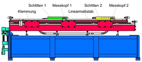 Versuchsstandsaufbau für Impulsentkopplung: Sekundärteilschlitten frei beweglich; Schlitten 2 starr mit Gestell verbunden; Emulation von Steifigkeit und Dämpfung zur Impulskompensation mittels zweitem Direktantrieb