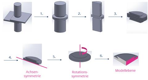 geometrischen Modellvereinfachungen