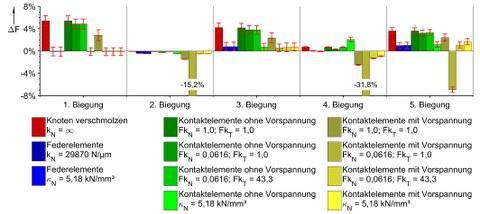 Relative Abweichung der Biege-Eigenfrequenzen zwischen Messung und Modellen mit verschiedenen Fugenbeschreibungen für die konvex geschliffenen Oberflächen bei Schraubenmoment 25 Nm