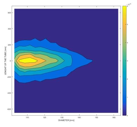 Strahlungsverteilung im inneren des Rohres