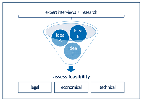 Components for feasibility assessment