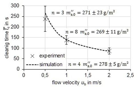 Graph. Validierung der Simualtion durch 3 Messpunkte.
