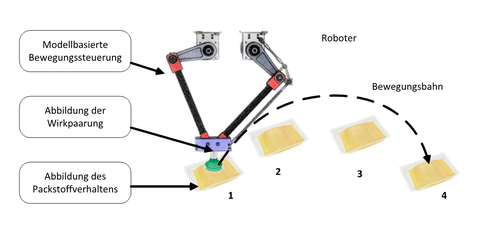 Pick-and-Place-Roboter