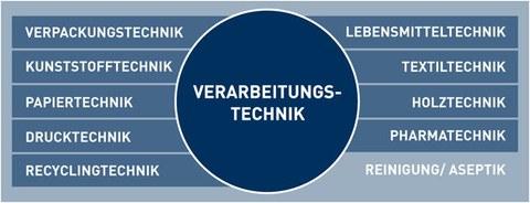 Schema Verarbeitungstechnik