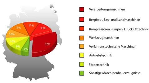 Maschinenbaubranchen prozentual verteilt