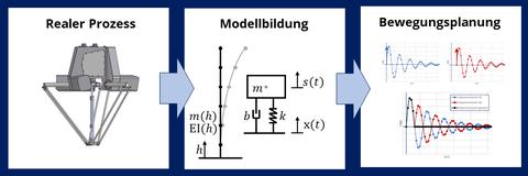 Prinzipieller Ablauf der modellbasierten Bewegungsplanung. Abstrahierung des Realen Systems – physikalisch/mathematische Modellbildung – modellbasierte Synthese der Bewegungsbahn.