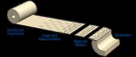 Abrollen einer Papierbahn, Längs- und Querschneiden, Fügen der Streifen, Endloskern