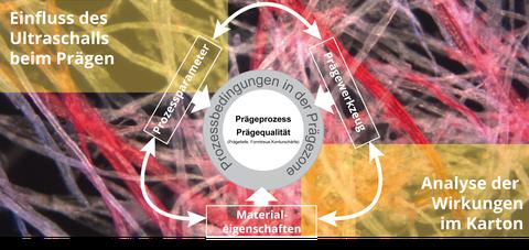 im Hintergrund: eingefärbte Kartonfasern; im Vordergrund Schema über Zusammenwirken von Prozessparamter, Prägewerkzeug und Materialeigenschaften auf den Prägeprozess