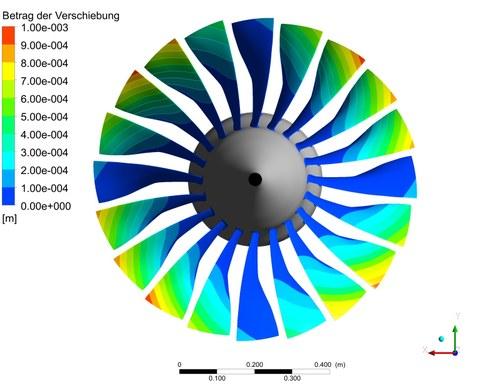 Schaufelschwingungen beim Fan eines Flugtriebwerks (Eigenmode1; IBPA = 36°)