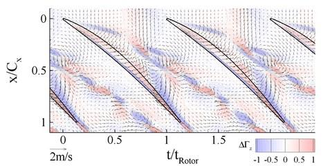 Periodische Interaktion des Stabnachlaufs mit dem Radialspaltwirbel (Kontur der Abweichung der Vorticity u. Vektoren der Perturbationsgeschwindigkeit)