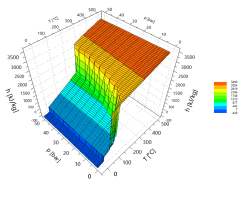 3D-Kennfeld physikalischer Eigenschaften von Wasser