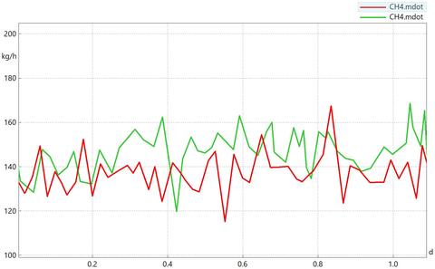 Vergleich zwischen Basisszenario (rot) und Rekuperationsszenario (grün)