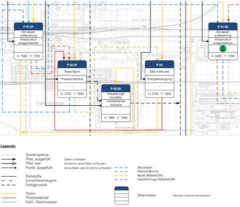 RFD-IS - Erweitertes Ressourcenflussdiagramm (Zippack 2017)